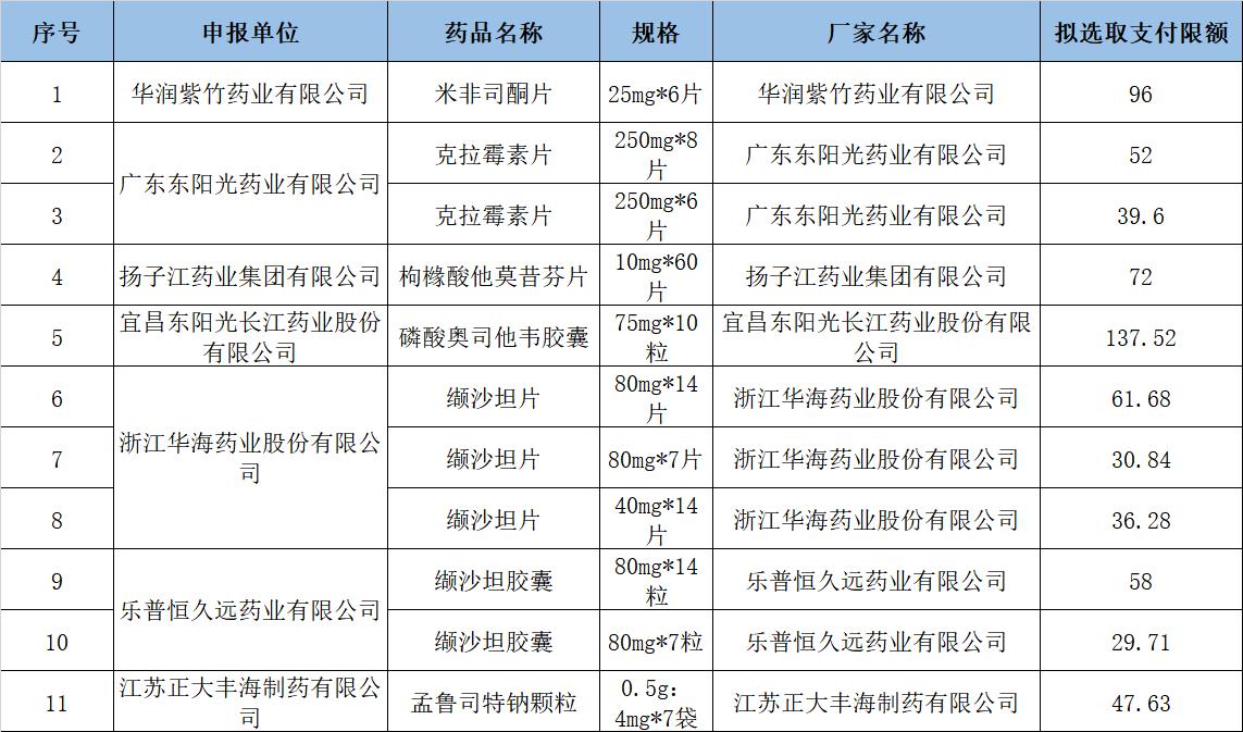 重庆公示1~4月通过一致性评价医保药品申报