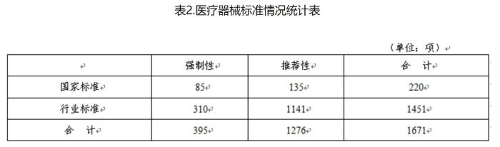 表2.医疗器械标准情况统计表