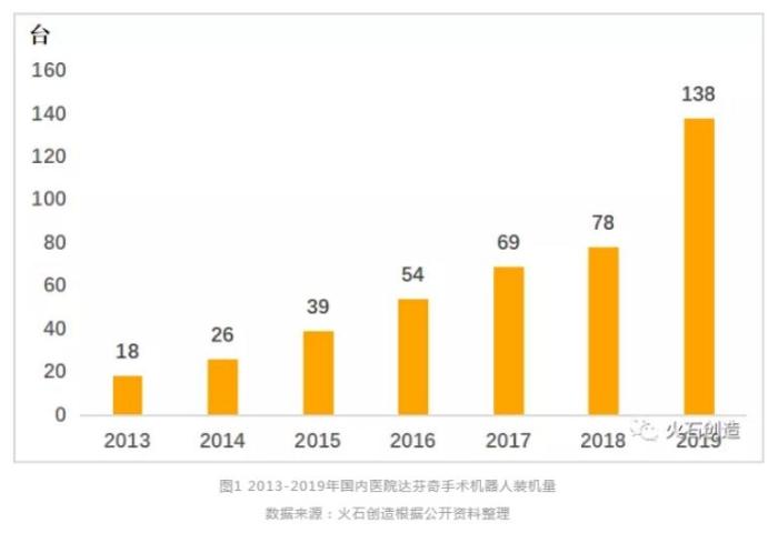 图 2013~2019年国内医院达芬奇手术机器人装机量
