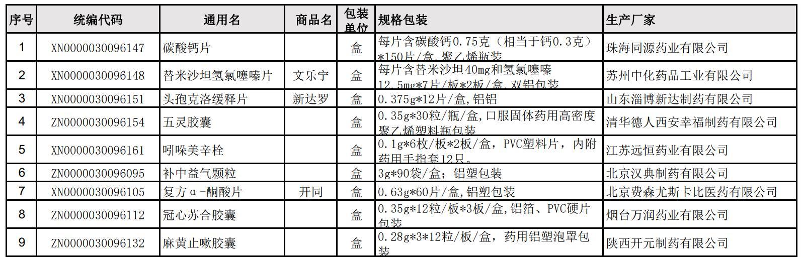 上海发布2020年第五批新增不同包装数量药品
