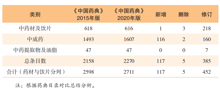 政策引领,中药产业奋力转型(三)