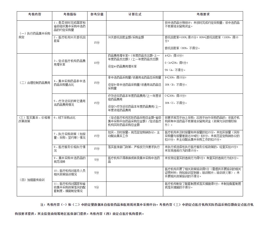青海发布《关于国家和省级组织药品集中采购