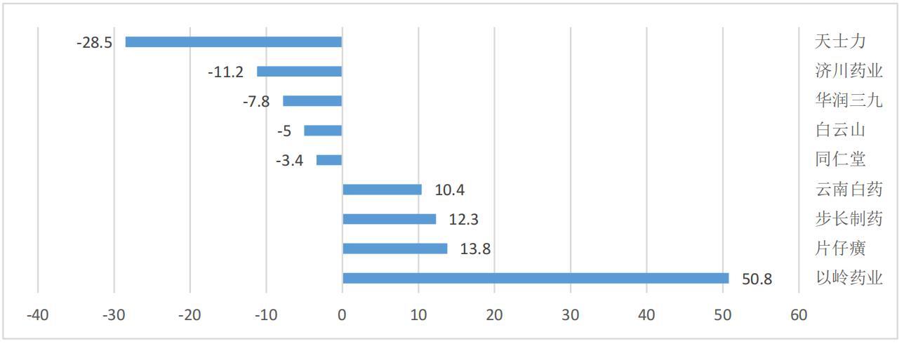 9家中药头部企业2020年度财报分析